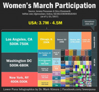 #womensmarch #participation #wow! Keep the #momentum going. Visit the Civic Action Center for actions you can take this week. Post the actions of your group. #share #act #lead Source: lowerpuna on Facebook. Lots of great info graphics there.
